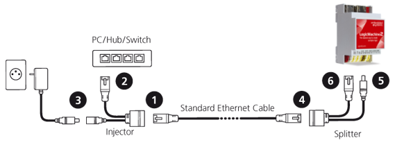power ethernet cable, coax power injector, power injector syringes, ethernet poe injector, power injector for cisco network rack, power on ethernet, wireless access point power injector, on power over ethernet injector schematic